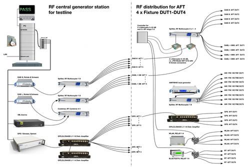 MCD Elektronik GmbH - Transmitter Station for Infotainment Test